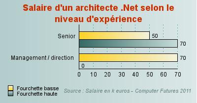 salaire de l 39 architecte net jusqu 39 70 000 euros par an. Black Bedroom Furniture Sets. Home Design Ideas