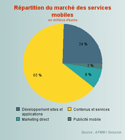 Répartition du marché des services mobiles