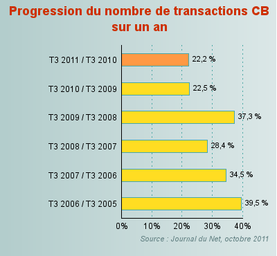 Progression du nombre de transaction CB sur un an