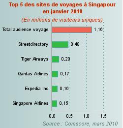 Singapour capte 41 de l 39 audience for Chambre de commerce francaise singapour