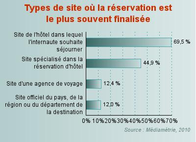 La r servation est souvent finalis e sur le site de l 39 h tel for Site de reservation