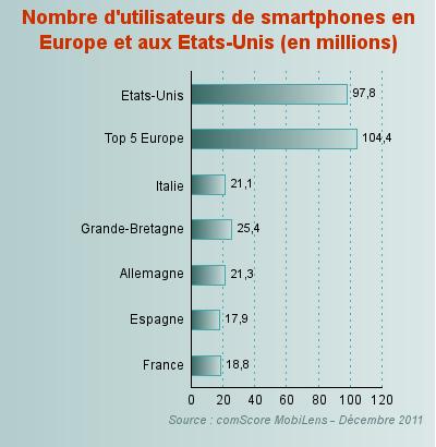 nombre d 39 utilisateurs de smartphones en europe et aux etats unis. Black Bedroom Furniture Sets. Home Design Ideas
