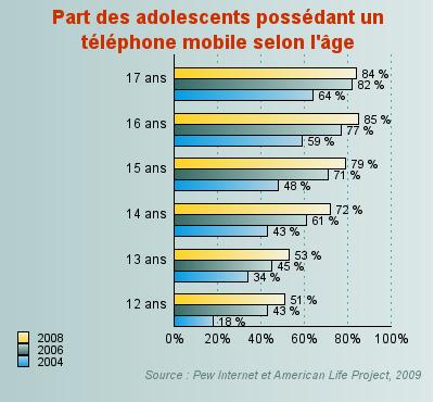 Les adolescents mobiles ne