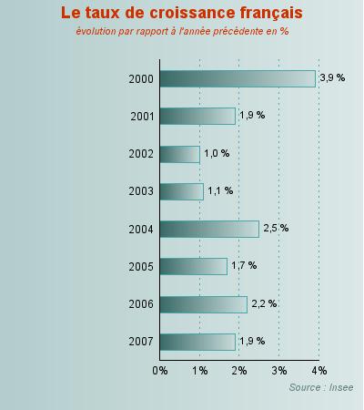 Le taux de croissance français