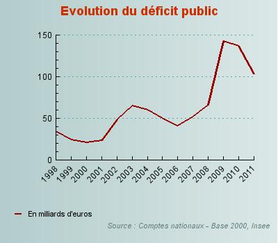 Le déficit public 6257_285590