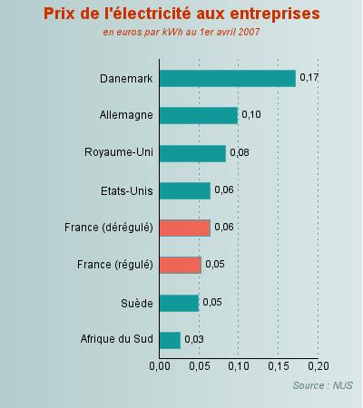 le prix de l 39 lectricit fran aise dans la moyenne des pays industrialis s. Black Bedroom Furniture Sets. Home Design Ideas