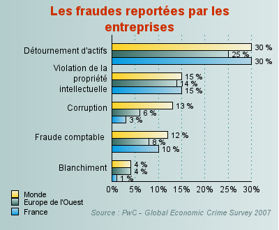 Les types de fraudes les plus fréquemment rencontrés