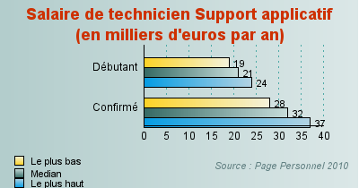 Technicien support applicatif - Salaire technicien bureau d etude ...