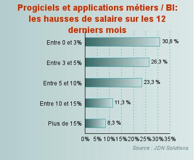 progiciels et applications m233tiers bi jusqu224 10 d