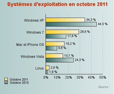 http://graph.benchmark.fr/journaldunet/solutions/8/6/3/9/0/0/9368_613705.png