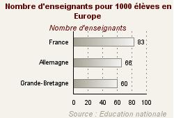 Nombre d'enseignants pour 1000 élèves