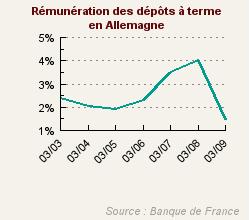14e allemagne 1 46 de r mun ration annuelle for Remuneration ecrivain