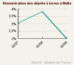 8e malte 2 01 de r mun ration annuelle for Remuneration ecrivain