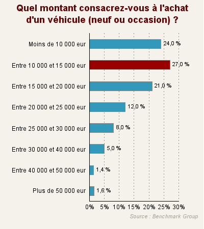 budget moyen est entre 10 000 et 15 000 euros. Black Bedroom Furniture Sets. Home Design Ideas