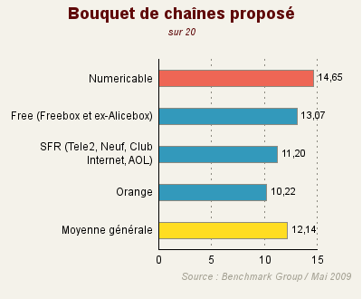 T l vision par internet numericable d tient le bouquet for Bouquet par internet