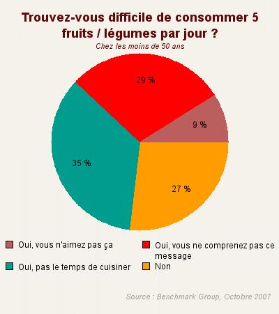 fruit et legume par jour guide alimentaire